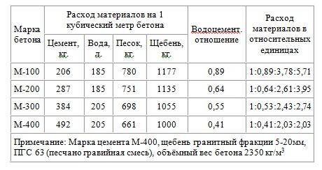 количество материала на 1 м3 бетона